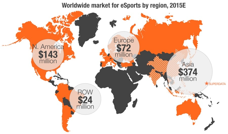 As of May 2015, e-sports viewers globally equated to 134 million whilst the global market for e-sports hit $612 million.